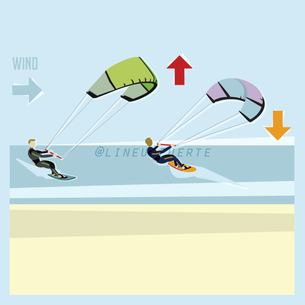 when crossing kites