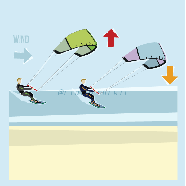 kitesurf crossing