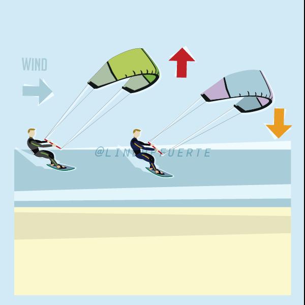kitesurf crossing